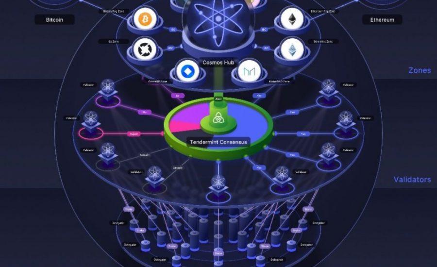 cosmos-blokklánc-blockchain-crypto-bitcoin-ethereum--hírek-mycryptoption