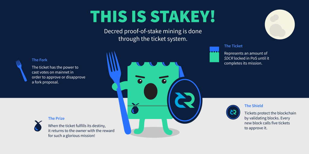 decred proof of stake mechanizmus kripto hírek mycryptoption