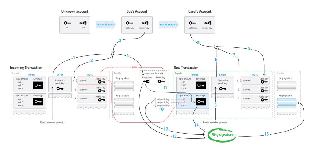monero konszenzus algoritmus kriptopénz mycryptoption