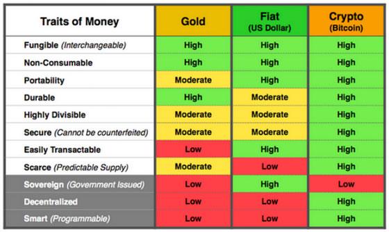 a bitcoin értékes tulajdonságai