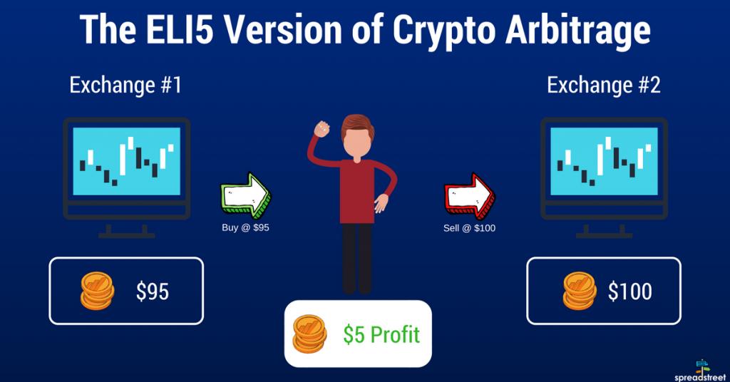 hogyan keress pénzt kirptopénz arbitrázs mycryptoption