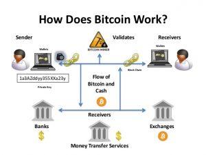 cum funcționează bitcoin kriptopénz mycryptoption blokklánc