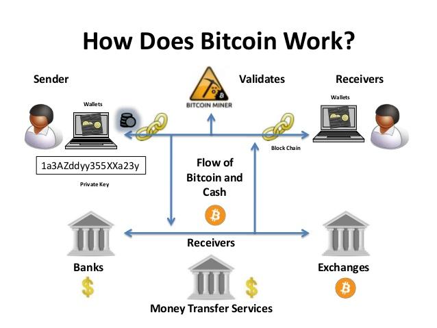 hogyan működik a bitcoin kriptopénz mycryptoption blokklánc