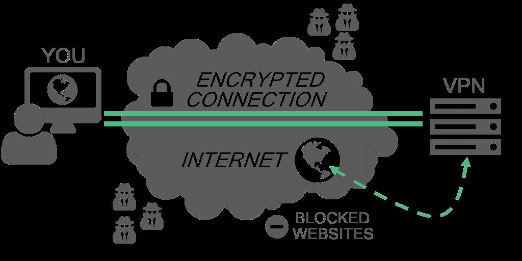 miért kellene VPN-t használnom kriptopénz tranzakciókhoz kripto mycryptoption