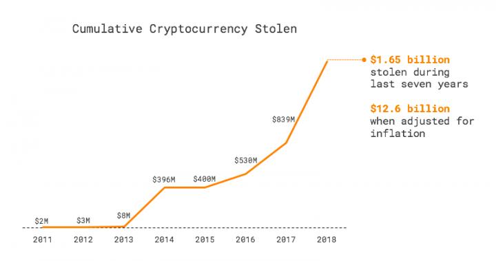miért kockázatos kripto váltónál tárolni a kriptopénzed