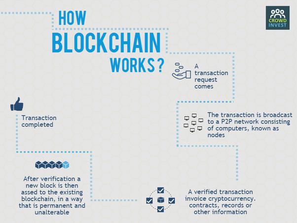 mi a blokklánc technológia hoyan működik a blokklánc kriptopénz mycryptoption