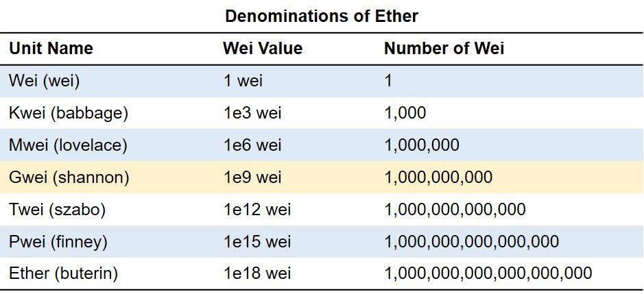 ethereum wei ether kriptipénz blokklánc ether alegyégei mennyi wei egy ether wei számolás mycryptoption