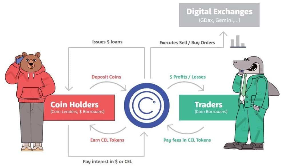 celsius network passzív jövedelem kriptopénz tulajdonosok számáea bitcoin ethereum mycryptoption ether