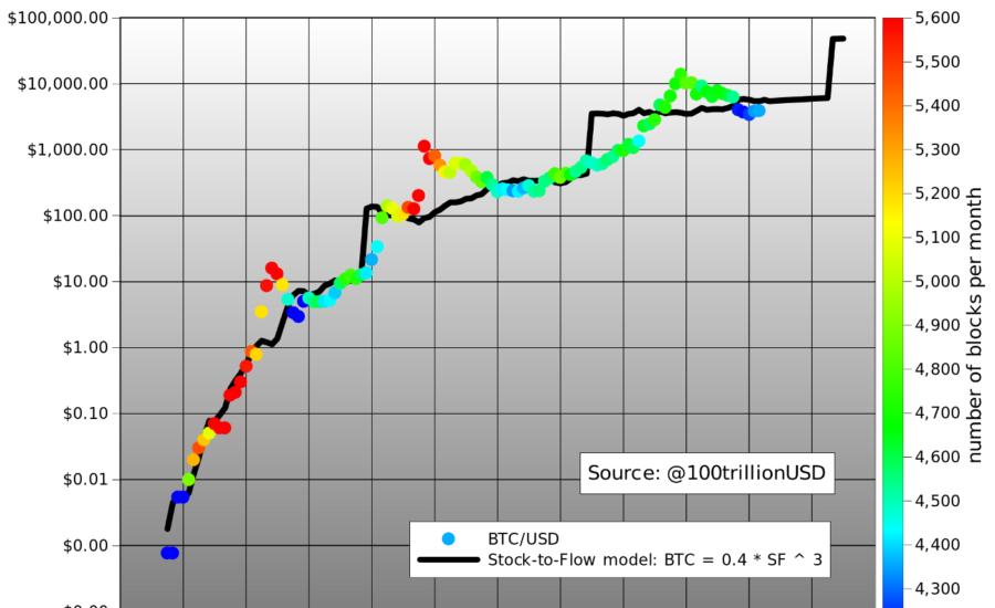 bitcoin-stock-to-flow-planb-bitcoin-vásátlás-mycryptoption