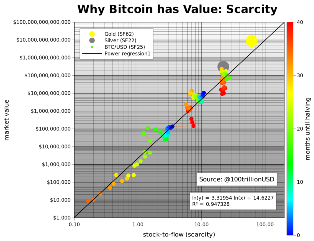 bitcoin-stock-to-flow-planb-bitcoin-vásárlás-mycryptoption