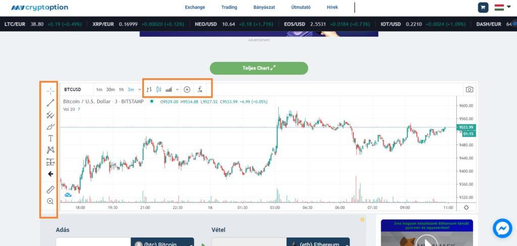 élő bitcoin árfolyam bitcoin chart bitcoin price elemzés technikai analízis bitcoin kereskedés