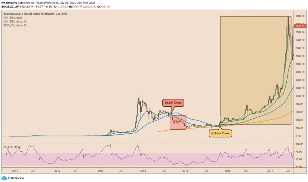 Történelmi alakzat a Bitcoin árfolyam grafikonján, amit eddig mindig áremelkedés követett grafikon