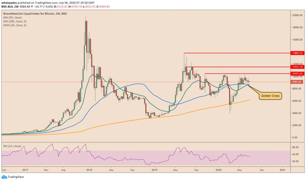 Történelmi alakzat a Bitcoin árfolyam grafikonján, amit eddig mindig áremelkedés követett grafikon aranykereszt