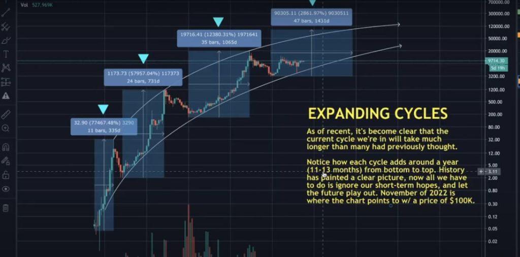 bitcoin bull run hetes elemzés kriptopénz stock to flow bitcoin logaritmikus chart