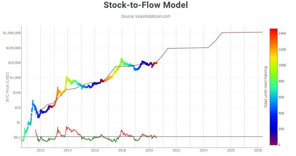 bitcoin stock to flow mycryptoption