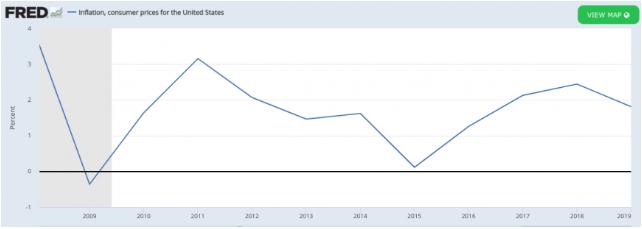 A FED okozta várható infláció kedvez a Bitcoinnak, viszont erre még várni kell