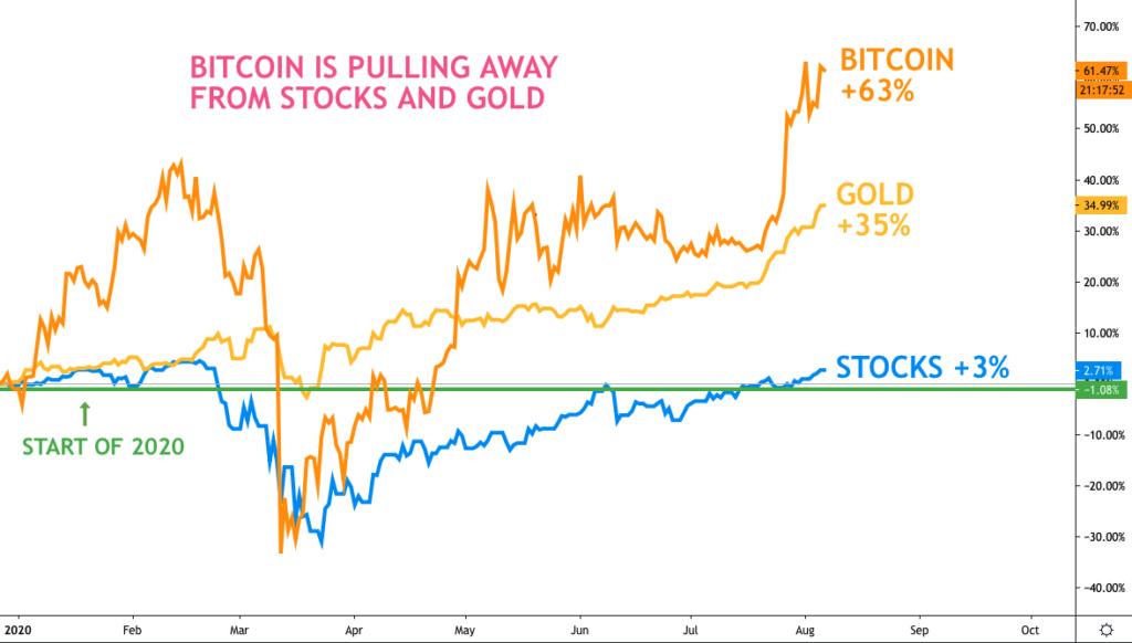 A bitcoin egy nap alatt többet emelkedett, mint a részvénypiac idén egész évben mycryptoption