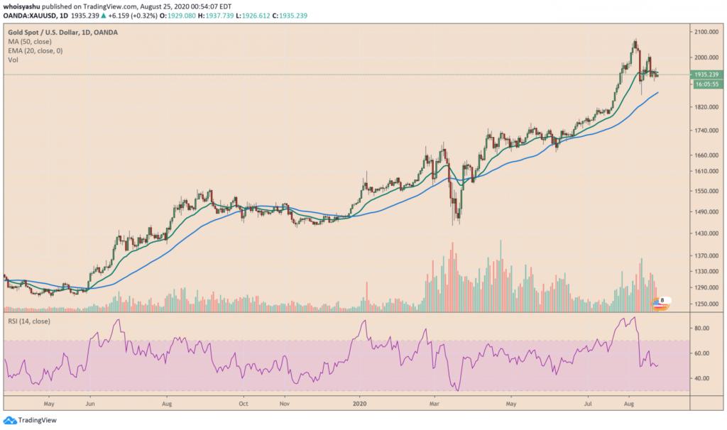 a bloomberg szerint 20000 dollar lesz a bitcoin, az arany pedig 3000