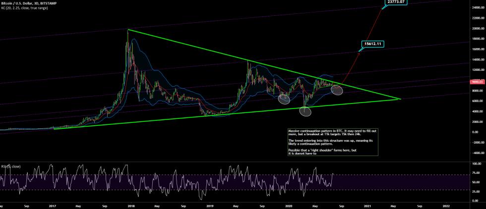 btc bitcoin árfolyam mycryptoption háromszög alakzat kereskedés