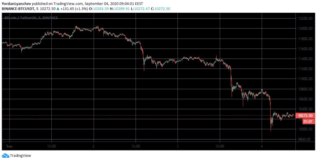 $10.000 alá esett a Bitcoin árfolyam, megnőtt az eladói nyomás