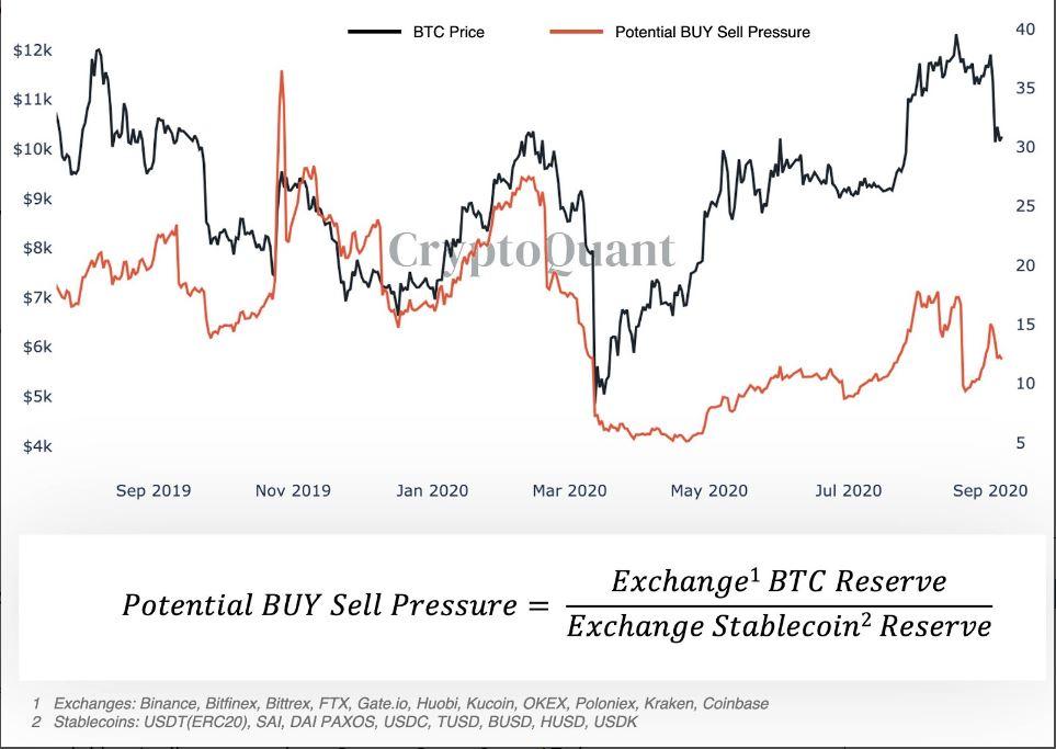 Most is erős bitcoin vásárlói nyomás az új indikátor szerint - Korrekció után jöhet a Bull Run