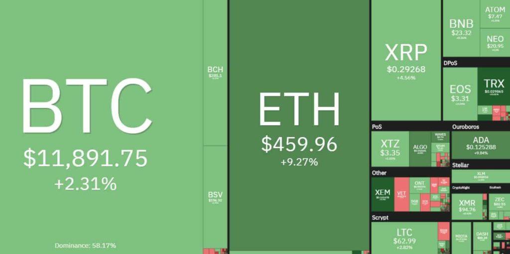 Két éves csúcson az ETH árfolyama, a BTC is $12.000-hez közelít