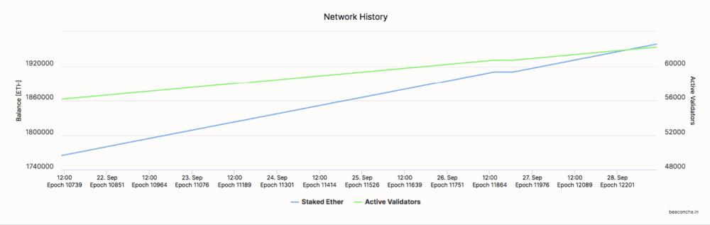 Már közel 2 millió ETH van stakelve az Ethereum 2.0 teszthálózatán medalla ethereum 2.0 teszthalozat