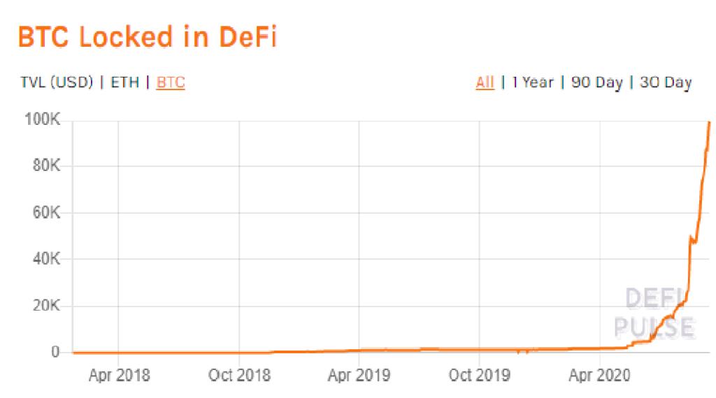Már több, mint 1 milliárd dollárnyi bitcoint tokenizáltak a DeFi projektekben