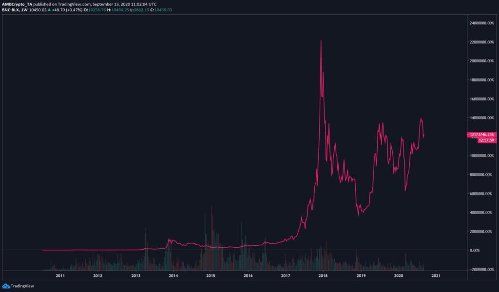 Nem véletlenül emelkedett 12.000.000%-ot a Bitcoin bitcoin grafikon