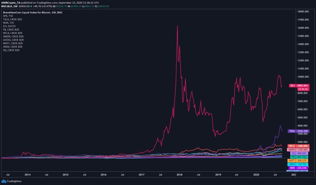 Nem véletlenül emelkedett 12.000.000%-ot a Bitcoin bitcoin grafikon bitcoin hodlers
