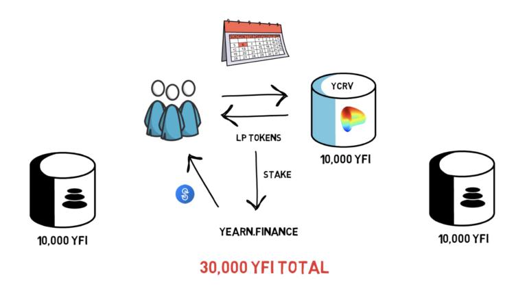 ce este yearn finance YFI cum functioneaza defi mycryptoption dai stablecoin ydai yusdc yusdct ybtc yeth liuidity mining yfi token markap