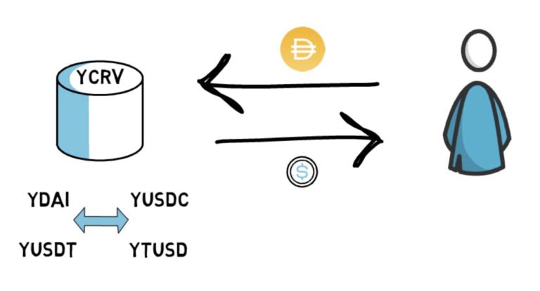 ce este yearn finance YFI cum functioneaza defi mycryptoption dai stablecoin ydai yusdc yusdct ybtc yeth