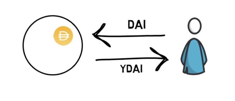 ce este yearn finance YFI cum functioneaza defi mycryptoption dai stablecoin