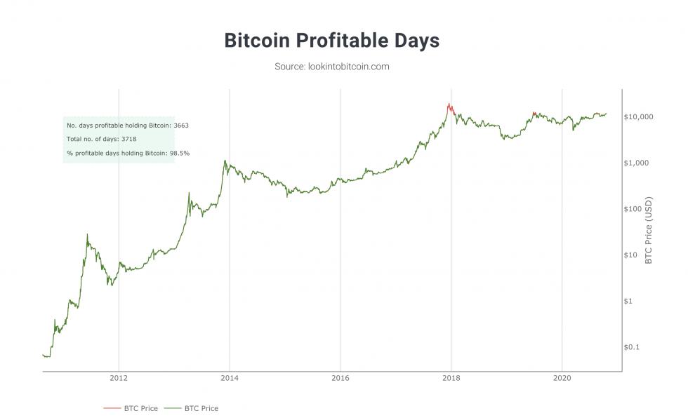 Összegzés A bitcoin tulajdonosok 99%-a mindig profitban volt