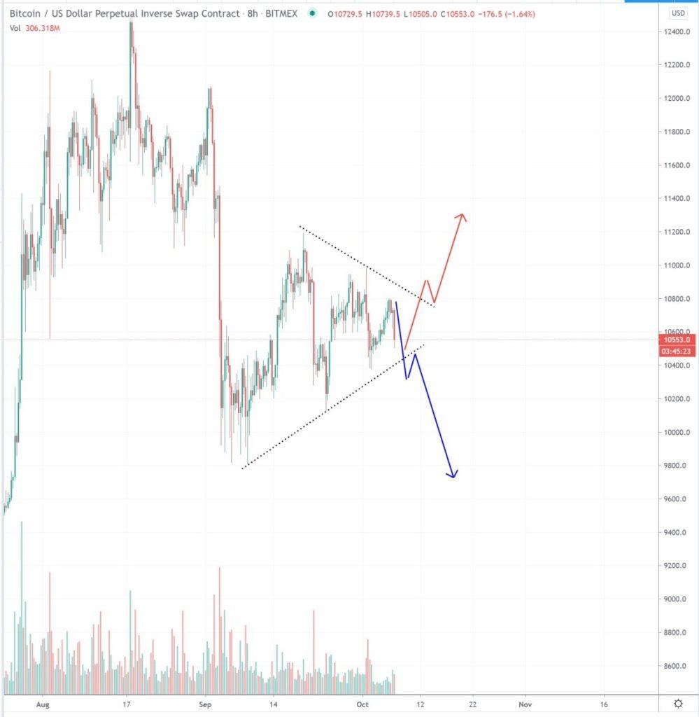 btt btc kereskedési nézet cme bitcoin határidős ár