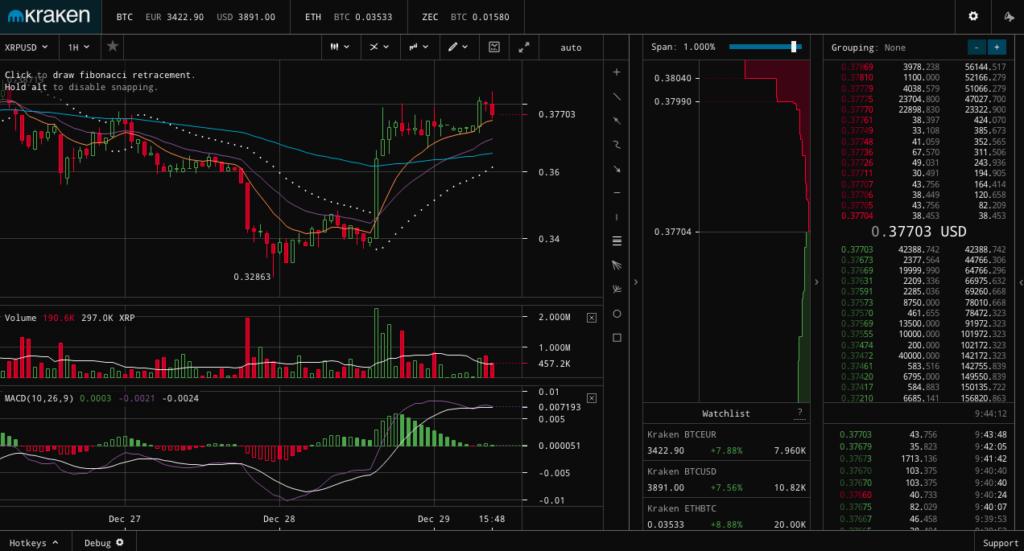 Kraken értékelés, vélemények és összehasonlítás - Ezeket érdemes tudnod mielőtt számlát nyitsz kereskedés bitcoin tőzsde exchange