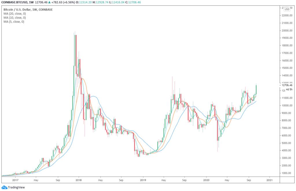 bitcoin dominancia bitcoin árfolyama