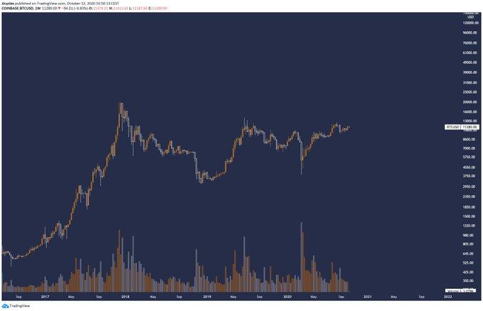 3 kulcstényező, miszerint a Bitcoin még mindig emelkedő trendet mutat