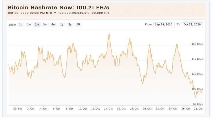 bitcoin nehézségváltozás