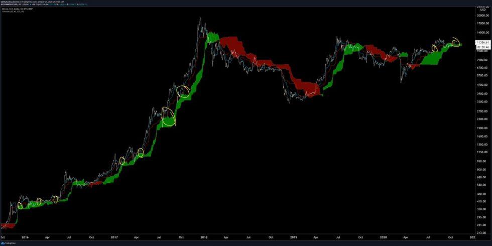 btcusd bitcoin grafikon ichimoku stratégia bikatrendet jelez előre