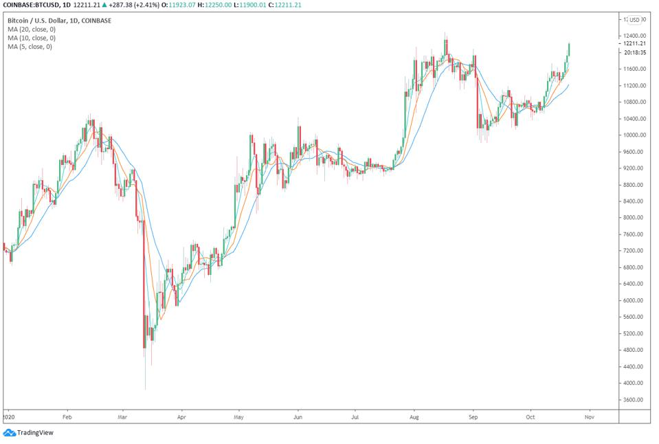 miért esik a bitcoin
