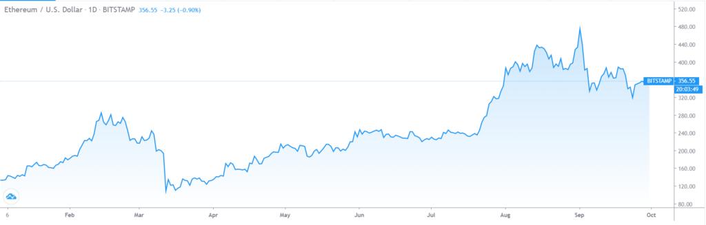ethereum szeptemberben esett top 250 koin