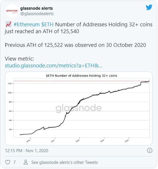 Új csúcson azon ethereum tárcák száma, melyek legalább 32 ETH tárolnak