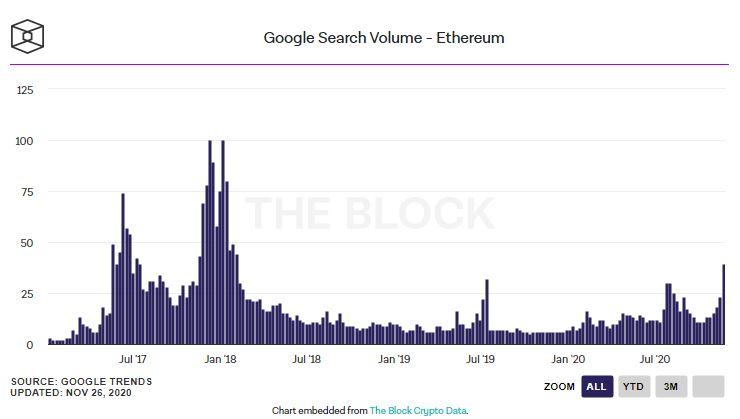 Újra elkezdtek érdeklődni az emberek az Ethereum  iránt, derült ki a Google adataiból