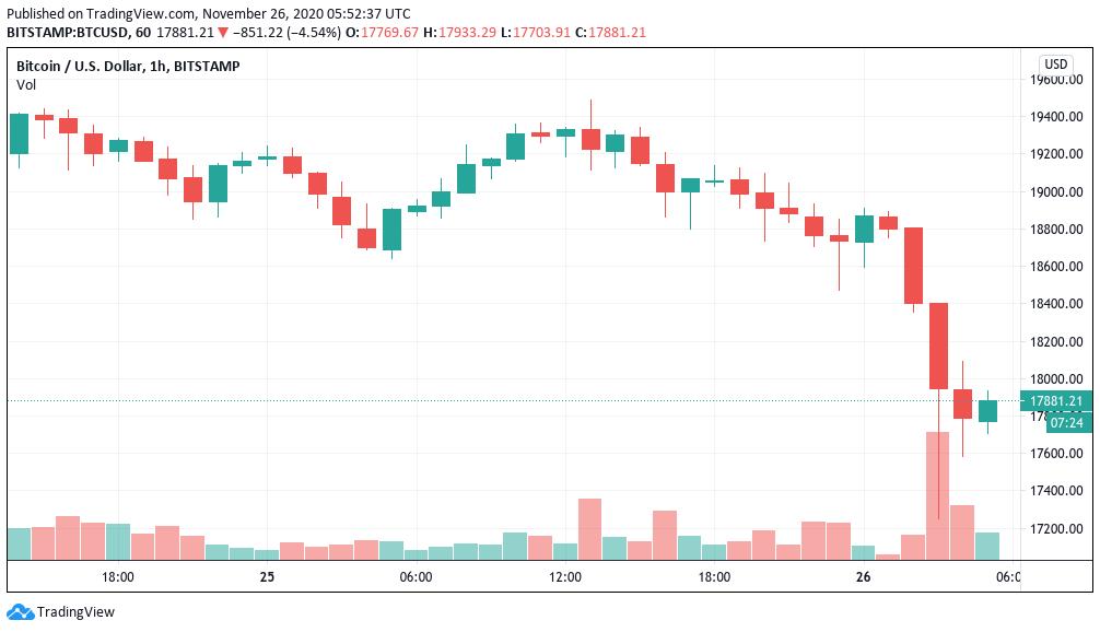 11%-ot esett a Bitcoin árfolyam pár óra alatt, lássuk, mi lehet az oka