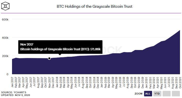 A bitcoin részesítik előnyben az arannyal szemben az intézményi befektetők a JPMorgan szerint