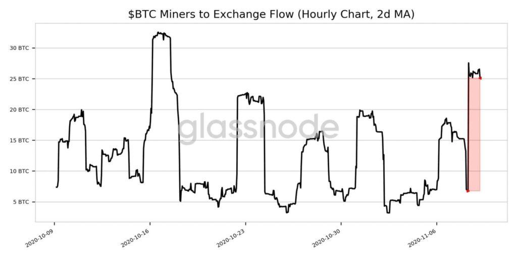 bitcoin korrekció óránként