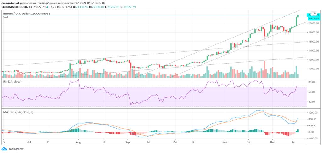 új bitcoin csúcs áttörte a btc árfolyam a 20000 dolláros szintet és már több, mint 22700 dollár a bitcoin értéke bitcoin grafikon elemzés 2020 2021 btc usd