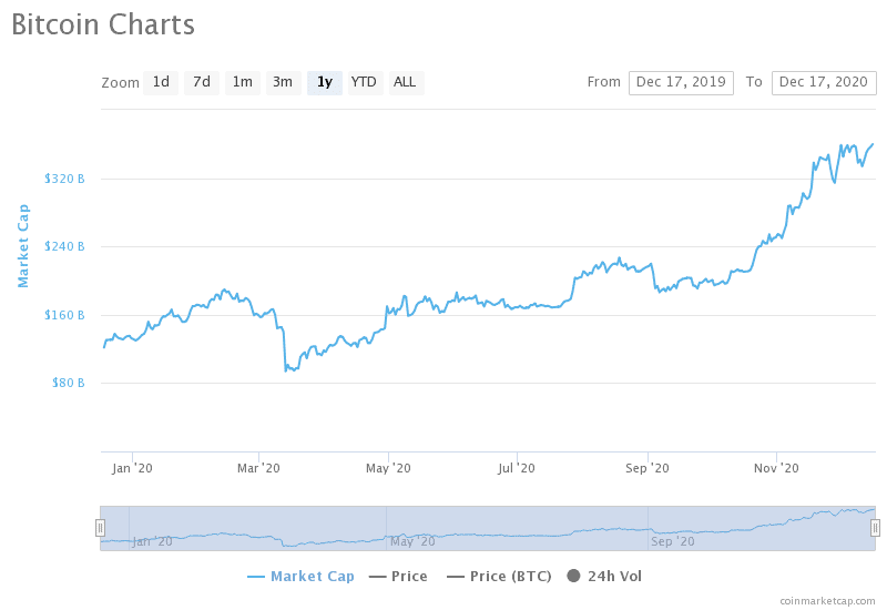 új bitcoin csúcs áttörte a btc árfolyam a 20000 dolláros szintet és már több, mint 22700 dollár a bitcoin értéke bitcoin grafikon elemzés 2020 2021