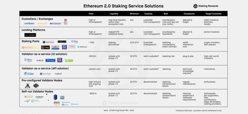 Mi a Proof of Stake és az Ethereum staking kriptopénz kriptovaluta